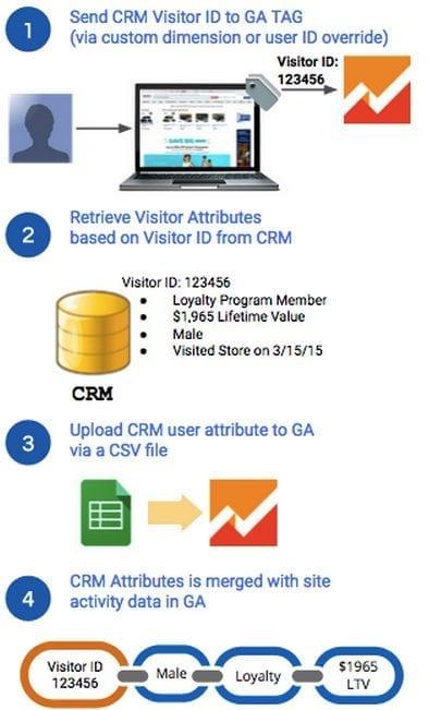 Intégration des données CRM à Google Analytics pour créer des audiences Google Ads Remarketing