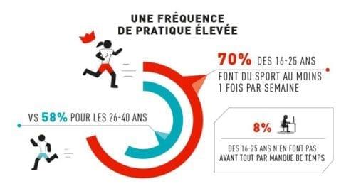 Créer une infographie sur la pratique du sport
