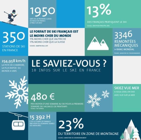 créer une infographie sur le ski