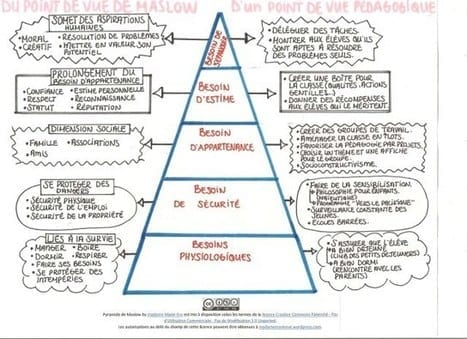 Maslow au secours du marketing d'influence