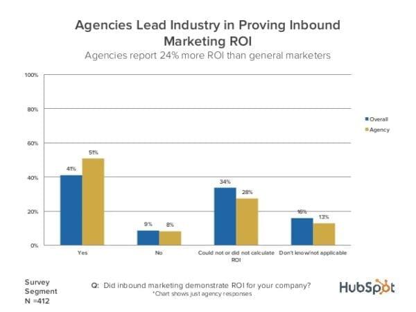 51% des entreprises qui utilisent des stratégies de Inbound Marketing déclarent avoir un retour sur investissement positif