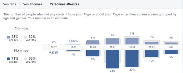 Aperçu de l'audience sur Facebook