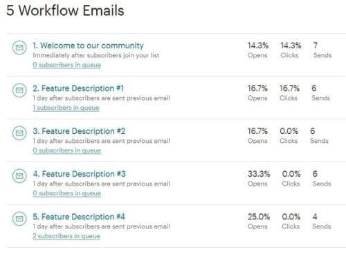 Exemple de campagne d'email nurturing