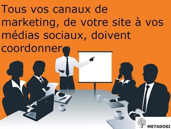 l'intégration de stratégies marketing pour générer des leads