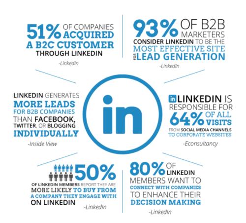 Opportunités marketing linkedin