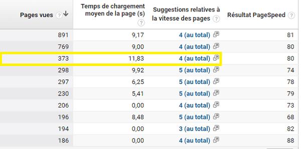 Suggestions PageSpeed correspondant au taux de rebond