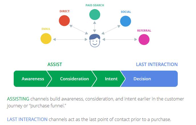 Le parcours client selon Google