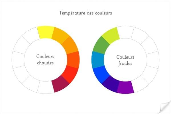 température couleur froide chaude