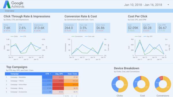Qu'est-ce que Google Data Studio ? (10 choses que vous devez savoir)