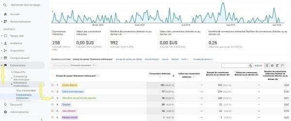 Une capture d'écran montrant comment afficher les conversions indirectes dans Google Analytics