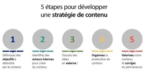 Une liste de contrôle pour une stratégie de marketing de contenu