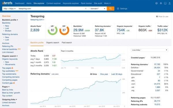 Une capture d'écran d'Ahrefs, une solution de marketing digital