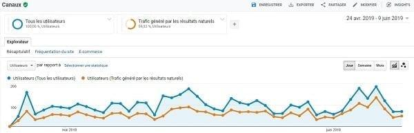 Google Analytics & SEO : 4 métriques perspicaces à mesurer