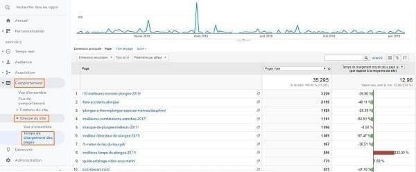 Une capture d'écran de l'affichage du minutage des pages dans Google Analytics