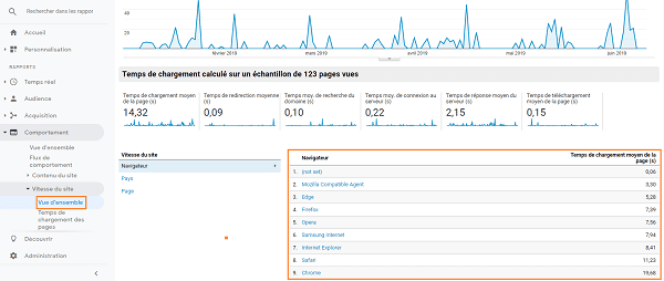 Une capture d'écran de la vitesse du site par navigateur dans Google Analytics