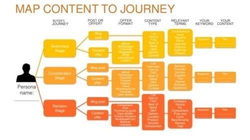 Content mapping qui correspond au parcours du client