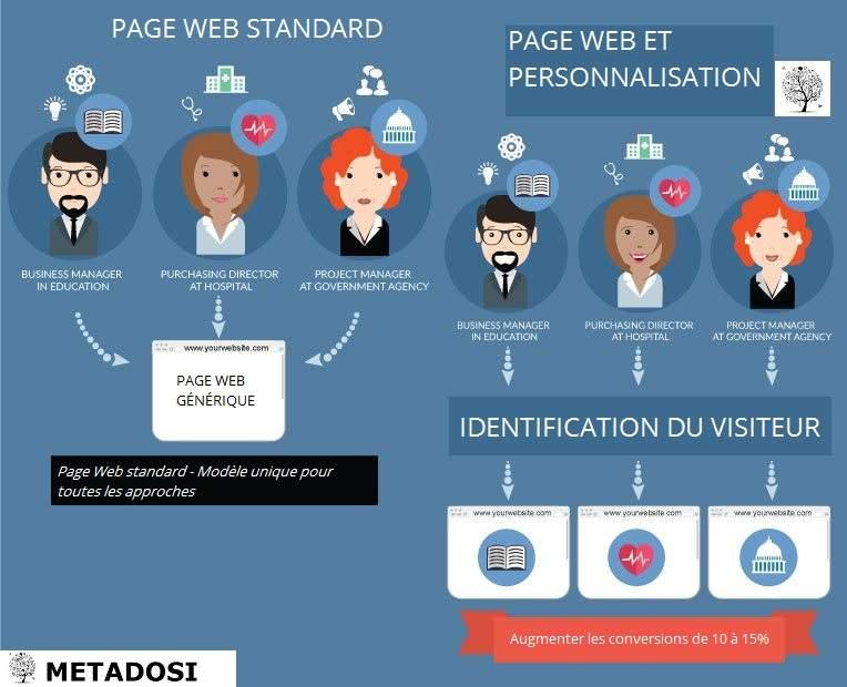 Marketing de contenu personnalisé pour site internet