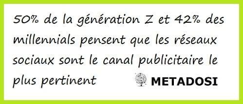 Une statistique sur les millennials et la génération Z