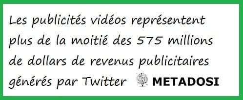 Une statistique sur les publicités vidéos de Twitter