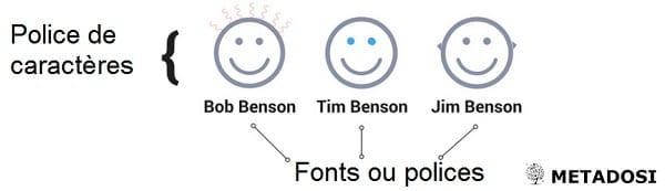 graphique de trois frères par rapport à la typographie
