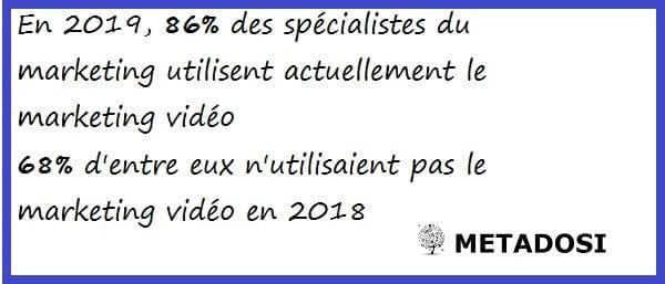 combien d'entreprises utilisent le marketing vidéo