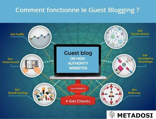 Guest Blogging ou comment écrire des articles invités