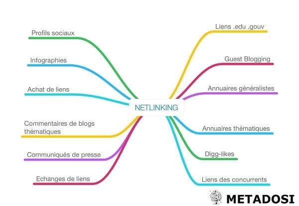 Stratégie de Netlinking pour le SEO