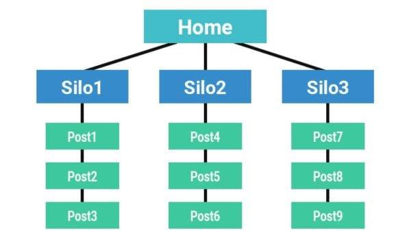 Structure de silos SEO