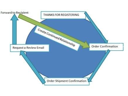 processus de marketing par courriel de confirmation de commande