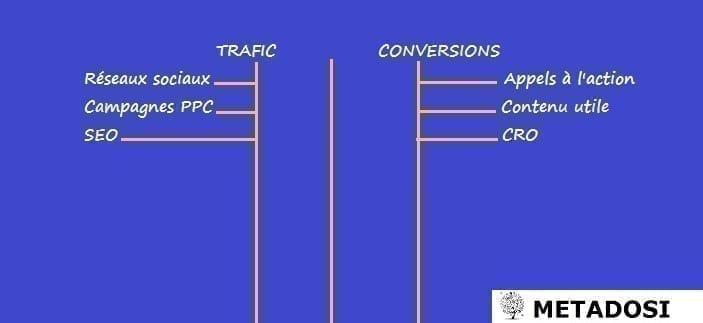 graphique de l'approche à deux volets