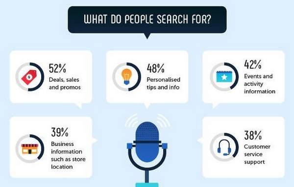 13 Statistiques de recherche vocale qui prouvent que vous avez besoin d'une optimisation de la recherche vocale