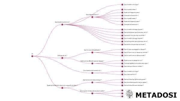 Un exemple de résultat de la de recherche SEO avec l'IA
