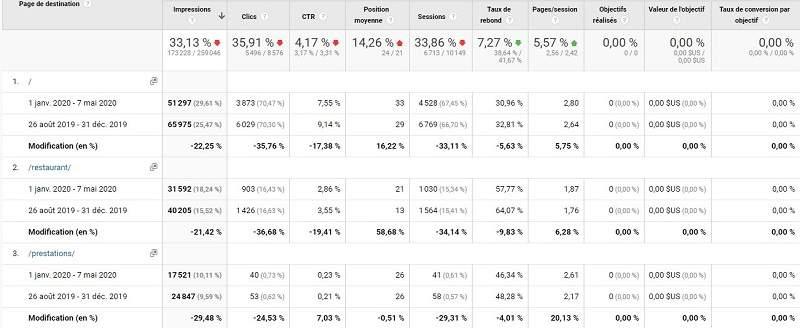 Un exemple de rapports dans Google Analytics