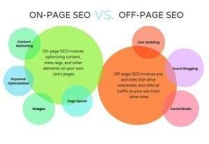 Définition de l'optimisation SEO sur la page et hors page pour le référencement en marketing