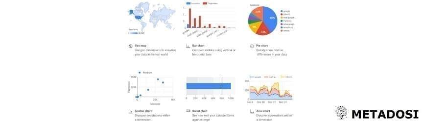 Une capture d'écran des graphiques dans Google Data Studio