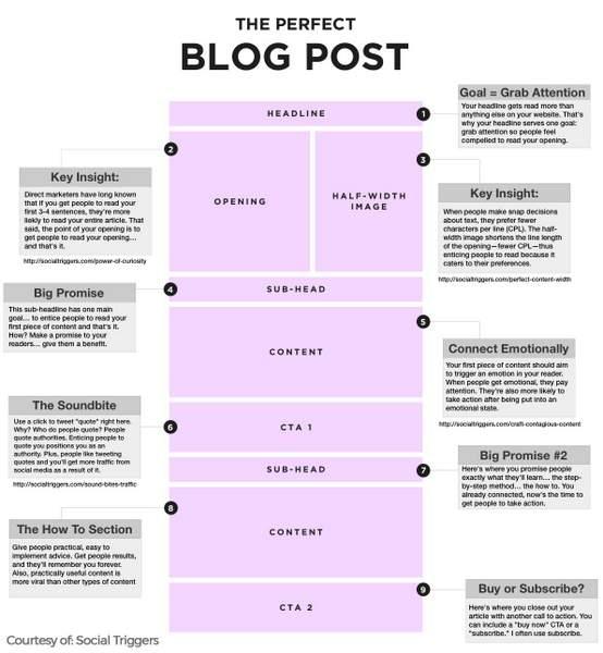 comment améliorer le référencement avec les blogs