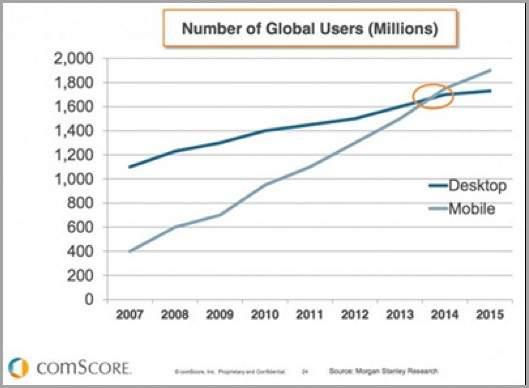 utilisateurs mobiles