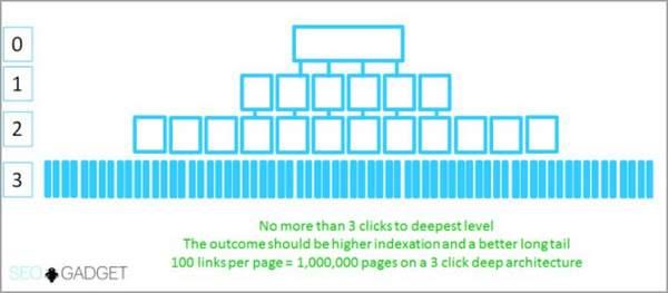 améliorer le référencement naturel de son site avec une navigation en 3 clics