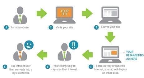 6 conseils d'expert en remarketing