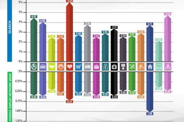 Qu'est-ce qu'un bon taux de clics (CTR) pour votre secteur d'activité ?