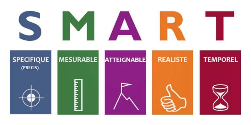 Fixez des objectifs smart pour votre plan marketing de concessionnaire automobile