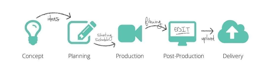 Processus de production vidéo