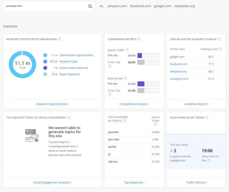 Détails du classement d'Alexa pour YouTube, en comparaison avec d'autres sites Web