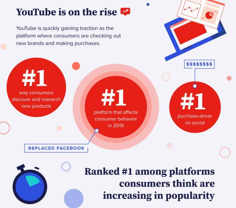 Une infographie d'Animoto sur la façon dont YouTube est la plateforme numéro un qui influence le comportement des consommateurs.